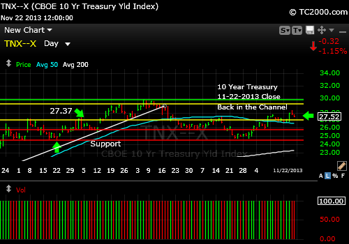 tnx-10-year-treasury-note-market-timing-chart-2013-11-22-close