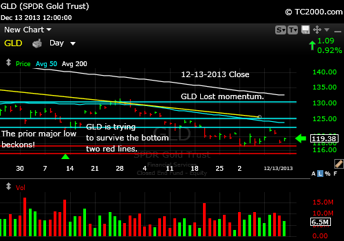 gld-gold-etf-market-timing-chart-2013-12-13-close
