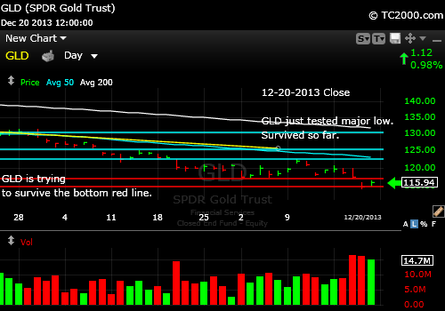gld-gold-etf-market-timing-chart-2013-12-20-close