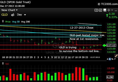 gld-gold-etf-market-timing-chart-2013-12-27-close