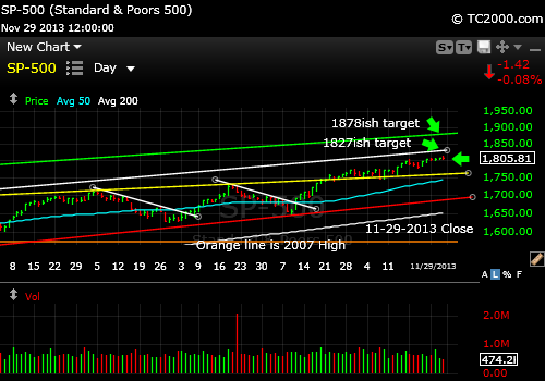 sp500-index-market-timing-chart-2013-11-29-close