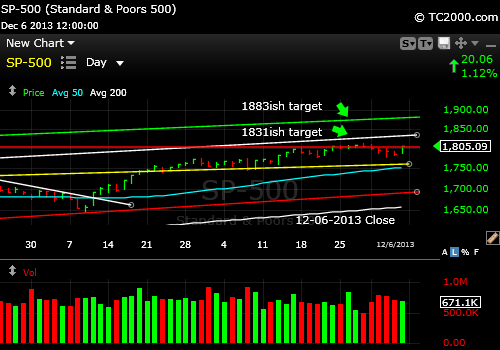 sp500-index-market-timing-chart-2013-12-06-close