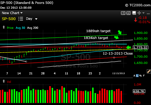sp500-index-market-timing-chart-2013-12-13-close