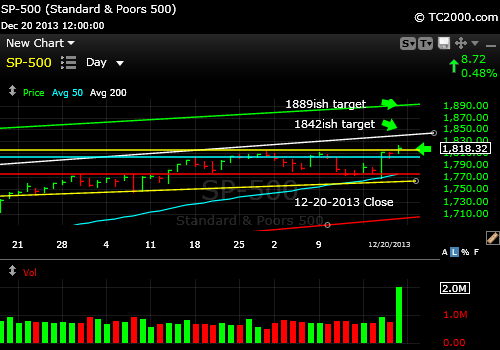 sp500-index-market-timing-chart-2013-12-20-close