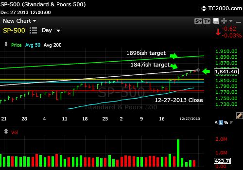 sp500-index-market-timing-chart-2013-12-27-close