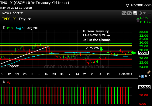 tnx-10-year-treasury-note-market-timing-chart-2013-11-29-close