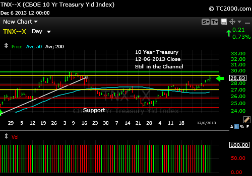 tnx-10-year-treasury-note-market-timing-chart-2013-12-06-close