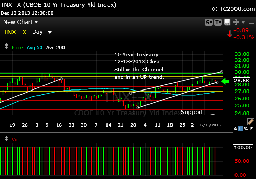 tnx-10-year-treasury-note-market-timing-chart-2013-12-13-close