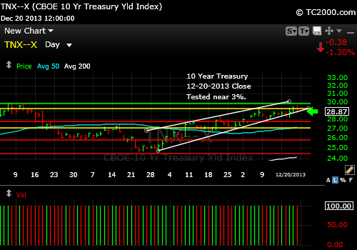tnx-10-year-treasury-note-market-timing-chart-2013-12-20-close
