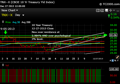 tnx-10-year-treasury-note-market-timing-chart-2013-12-27-close