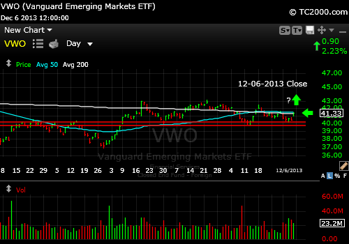 vwo-emerging-markets-etf-market-timing-chart-2013-12-06-close