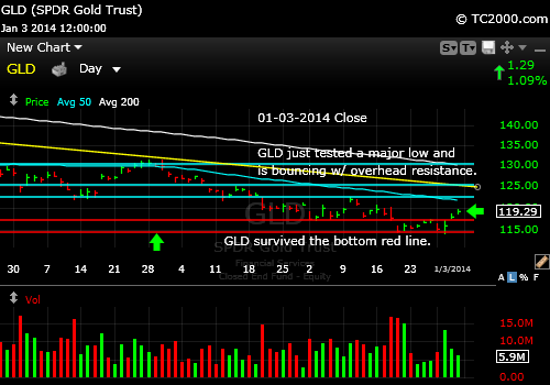 gld-gold-etf-market-timing-chart-2014-01-03-close