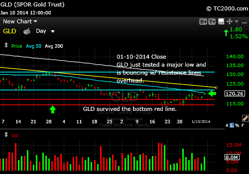 gld-gold-etf-market-timing-chart-2014-01-10-close