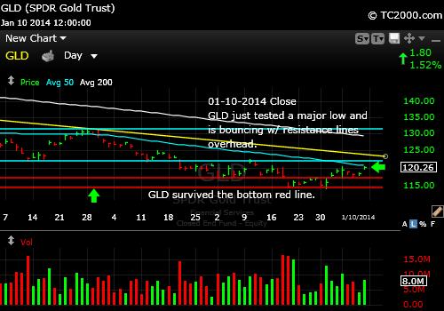 gld-gold-etf-market-timing-chart-2014-01-10-close