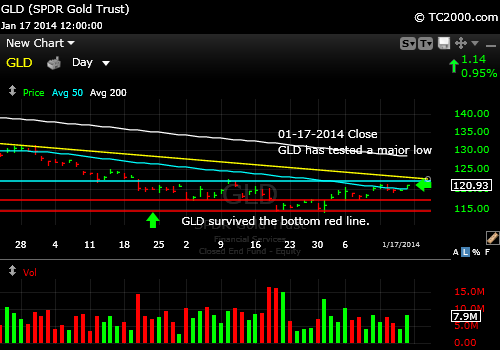 gld-gold-etf-market-timing-chart-2014-01-17-close-HP
