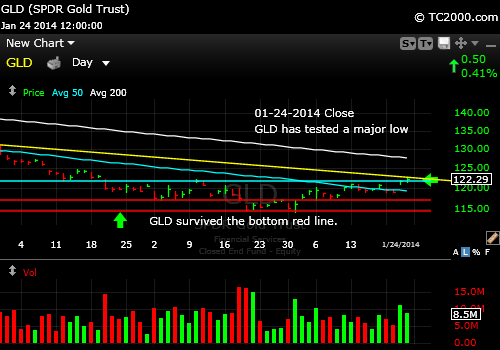 gld-gold-etf-market-timing-chart-2014-01-24-close-HP