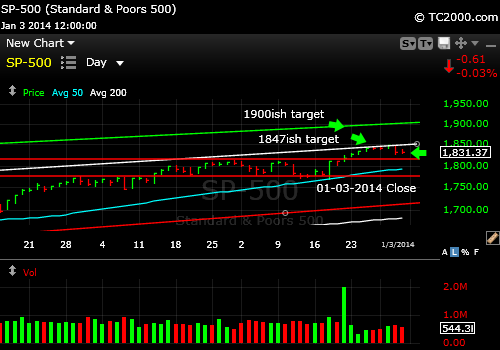 sp500-index-market-timing-chart-2014-01-03-close