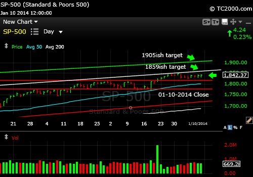 sp500-index-market-timing-chart-2014-01-10-close
