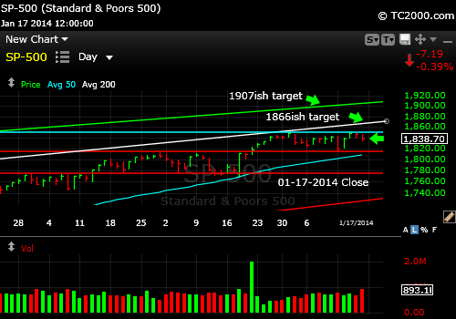 sp500-index-market-timing-chart-2014-01-17-close