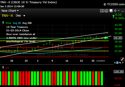 tnx-10-year-treasury-note-market-timing-chart-2014-01-03-close