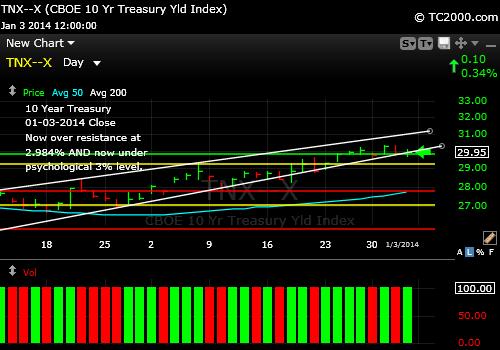 tnx-10-year-treasury-note-market-timing-chart-2014-01-03-close