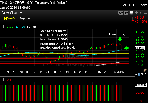 tnx-10-year-treasury-note-market-timing-chart-2014-01-10-close