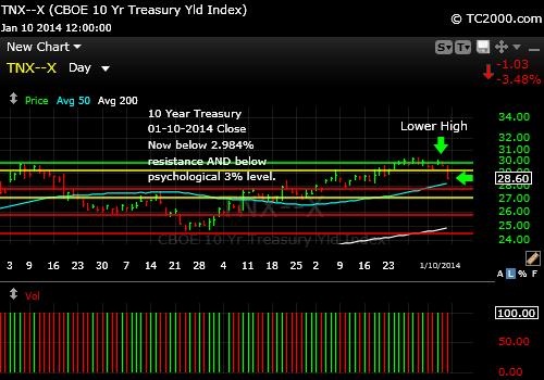 tnx-10-year-treasury-note-market-timing-chart-2014-01-10-close