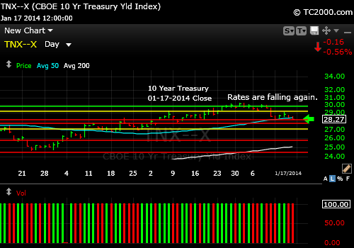 tnx-10-year-treasury-note-market-timing-chart-2014-01-17-close