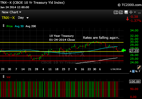tnx-10-year-treasury-note-market-timing-chart-2014-01-24-close