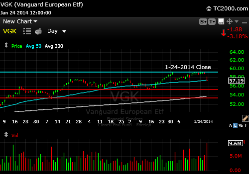 vgk-europe-etf-market-timing-chart-2014-01-24-close