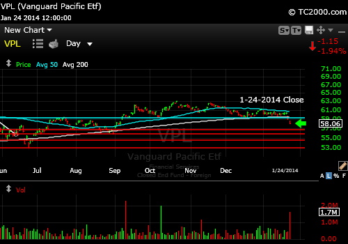 vpl-pacific-rim-etf-market-timing-chart-2014-01-24-close