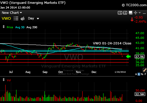 vwo-emerging-markets-etf-market-timing-chart-2014-01-24-close