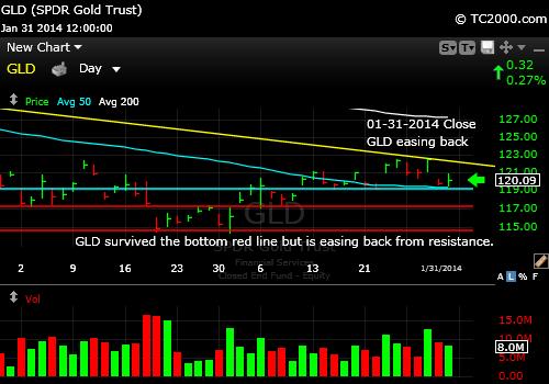 gld-gold-etf-market-timing-chart-2014-01-31-close-HP