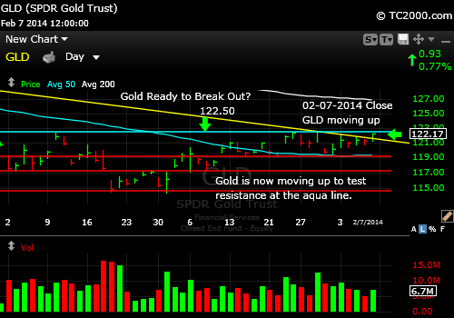 gld-gold-etf-market-timing-chart-2014-02-07-close