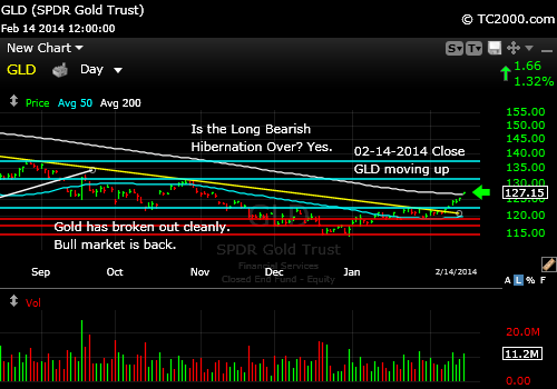 gld-gold-etf-market-timing-chart-2014-02-14-close