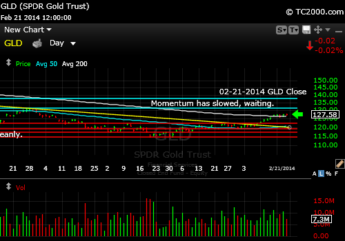 gld-gold-etf-market-timing-chart-2014-02-21-close