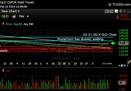 gld-gold-etf-market-timing-chart-2014-02-21-close