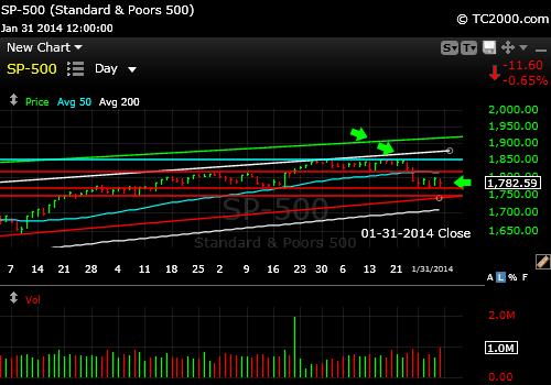 sp500-index-market-timing-chart-2014-01-31-close