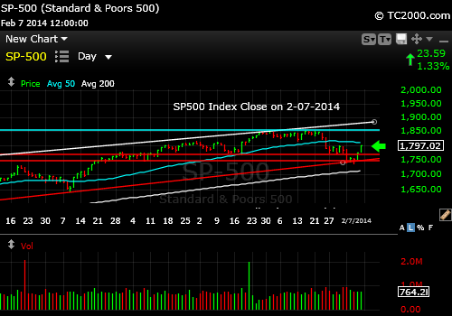 sp500-index-market-timing-chart-2014-02-07-close