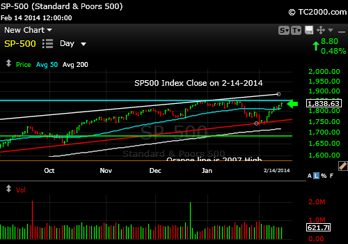 sp500-index-market-timing-chart-2014-02-14-close