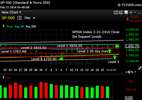 sp500-index-market-timing-chart-2014-02-21-close