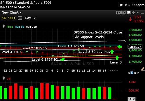 sp500-index-market-timing-chart-2014-02-21-close