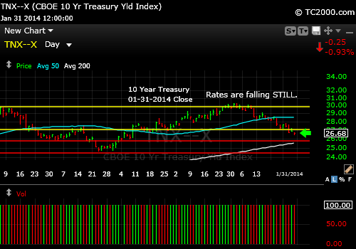 tnx-10-year-treasury-note-market-timing-chart-2014-01-31-close