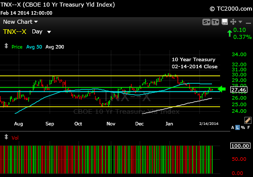 tnx-10-year-treasury-note--market-timing-chart-2014-02-14-close
