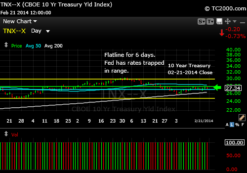 tnx-10-year-treasury-note--market-timing-chart-2014-02-21-close