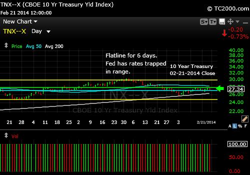 tnx-10-year-treasury-note--market-timing-chart-2014-02-21-close