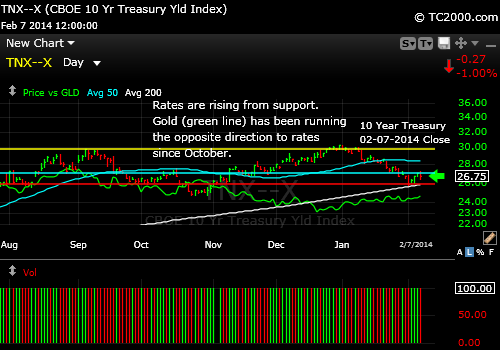 tnx-10-year-treasury-note-vs-gold-market-timing-chart-2014-02-07-close