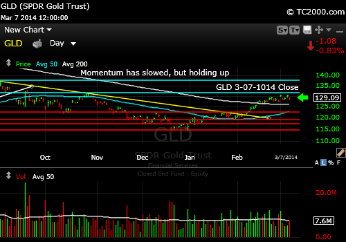 gld-gold-etf-market-timing-chart-2014-03-07-close