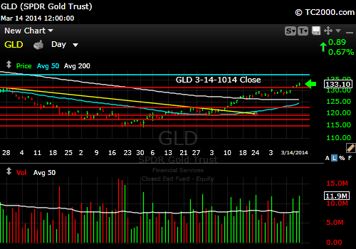gld-gold-etf-market-timing-chart-2014-03-14-close