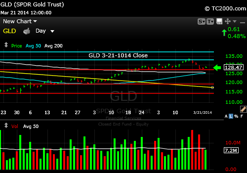 gld-gold-etf-market-timing-chart-2014-03-21-close